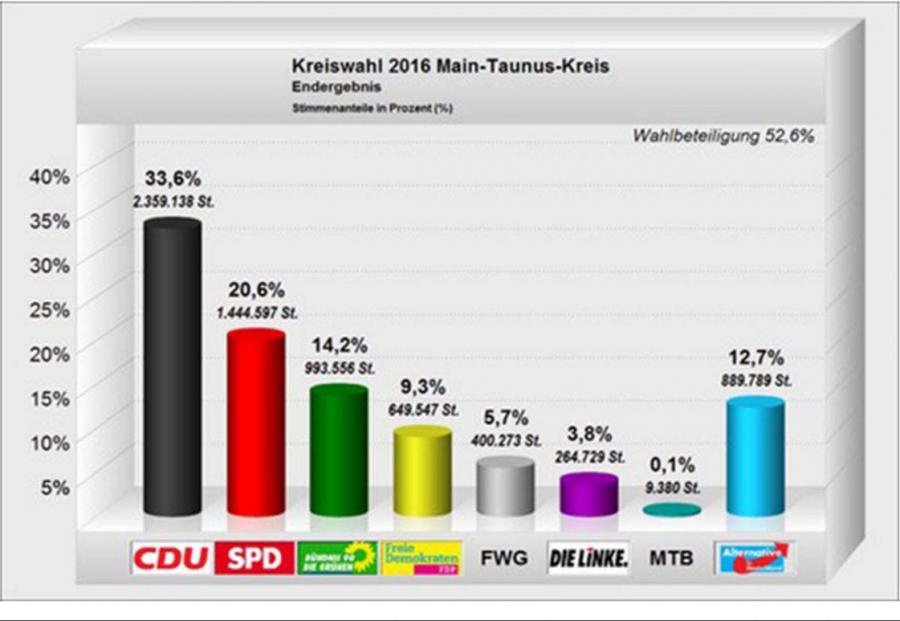 Endergebnis der Kreiswahl 2016 im Main-Taunus-Kreis